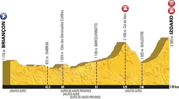 Stage Profile : Briançon to Izoard